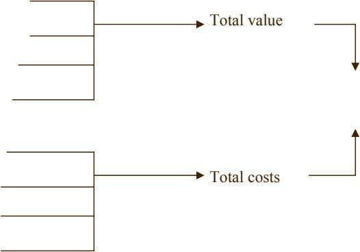 Total value Total costs