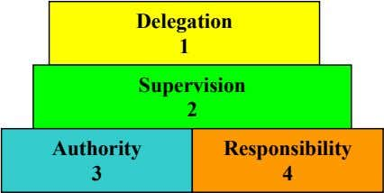 Delegation 1 Supervision 2 Authority Responsibility 3 4