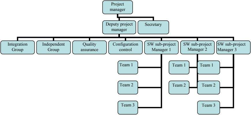 Project manager Deputy project Secretary manager Integration Independent Quality Configuration SW sub-project SW