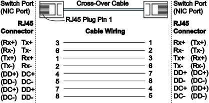 RJ45 (8-pin) to RJ45 (8-pin) Straight-Through Cable Wiring RJ45 (8-pin) to RJ45 (8-pin) Cross-Over Cable Wiring