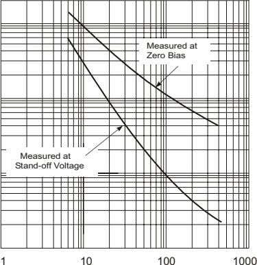 Measured at Zero Bias Measured at Stand-off Voltage 1 10 100 1000