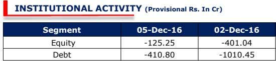 INSTITUTIONAL ACTIVITY (Provisional Rs. In Cr) Segment 05-Dec-16 02-Dec-16 Equity -125.25 -401.04 Debt -410.80 -1010.45