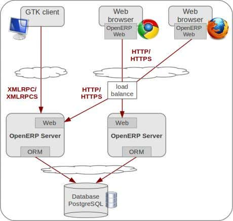 OpenERP Server Developers Documentation, Release 7.0b Fig. 1.1: OpenERP 6.1 architecture for embedded web deployment