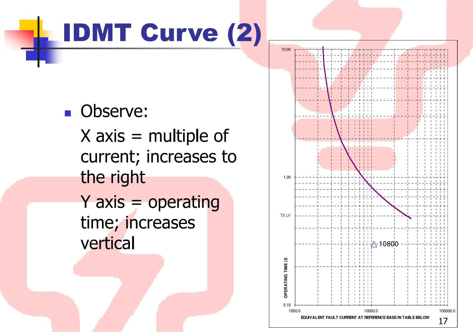IDMT Curve (2) 10.00 Observe: X axis = multiple of current; increases to the right