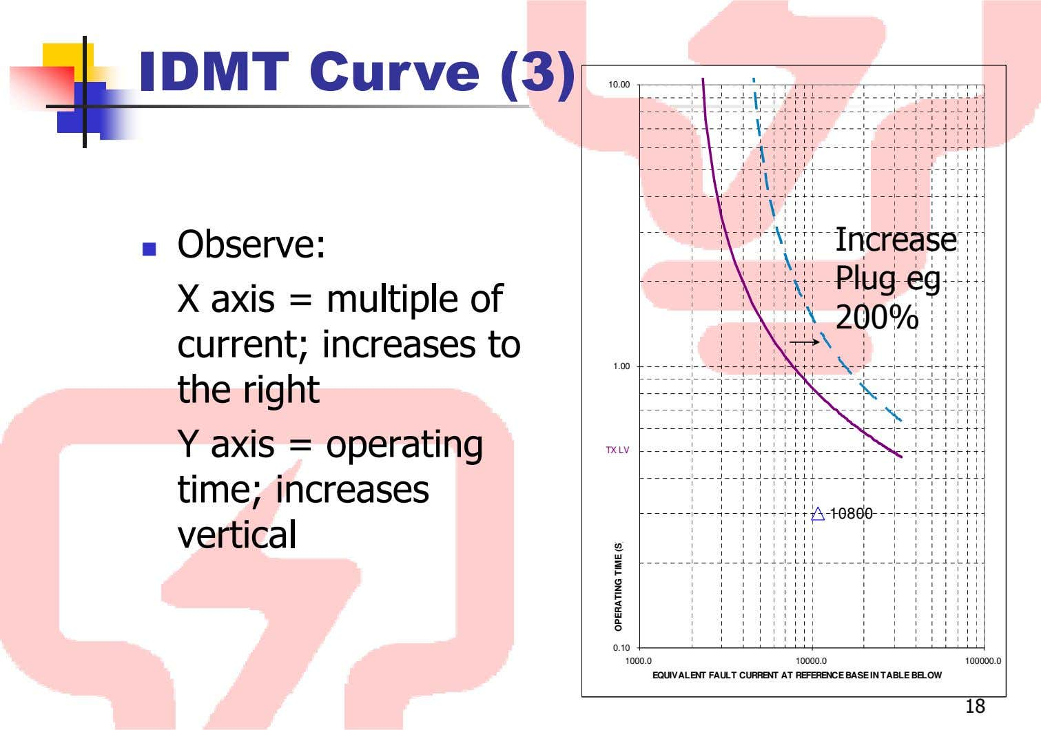 IDMT Curve (3) 10.00 Observe: Increase Plug eg X axis = multiple of 200% current;