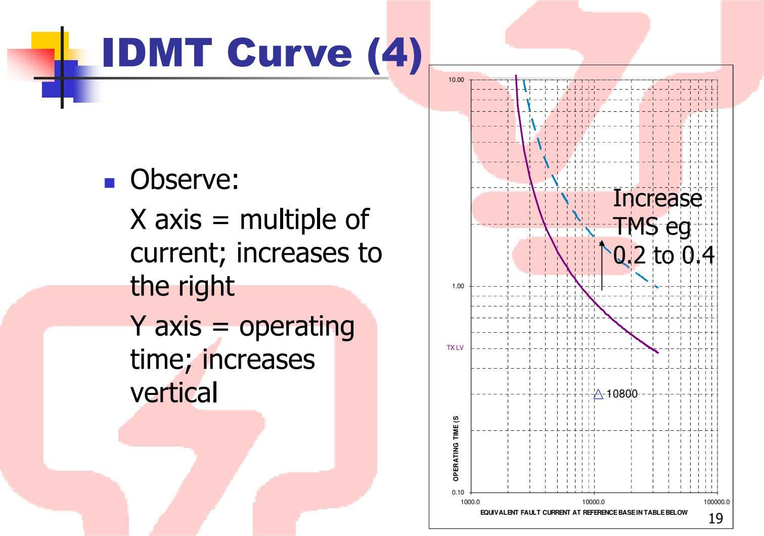 IDMT Curve (4) 10.00 Observe: X axis = multiple of Increase TMS eg current; increases