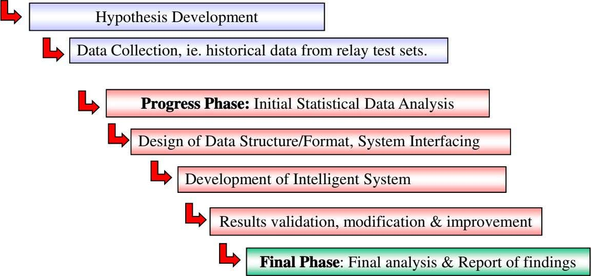 Hypothesis Development Data Collection, ie. historical data from relay test sets. Progress Phase: Initial Statistical
