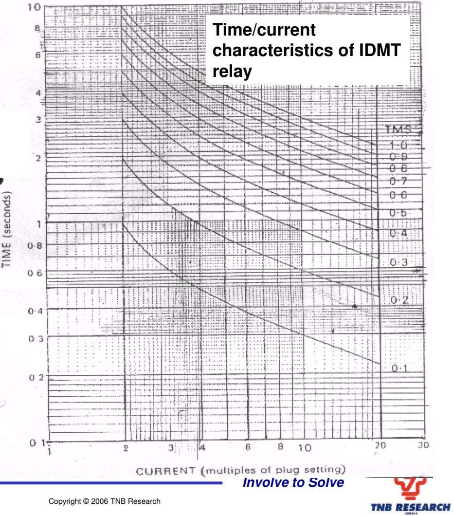 Time/current characteristics of IDMT relay Involve to Solve Copyright © 2006 TNB Research
