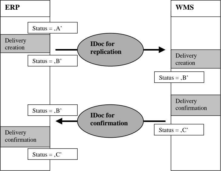 ERP WMS Status = 'A' Delivery IDoc for creation replication Delivery Status = 'B' creation