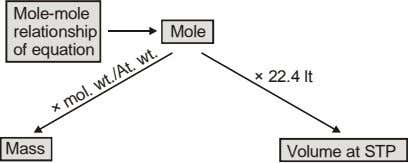 Mole-mole relationship Mole of equation 22.4 lt Mass Volume at STP mol. wt./At. wt.