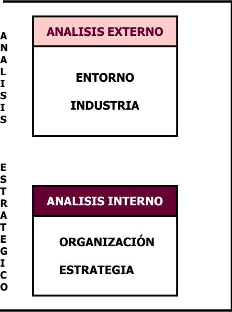 ANALISIS EXTERNO A N A ENTORNO S INDUSTRIA S S T R ANALISIS INTERNO A