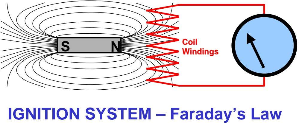 CoilCoil S N WindingsWindings IGNITION SYSTEM – Faraday's Law