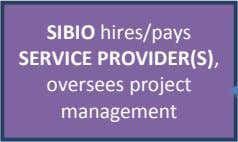 SERVICE PROVIDER(S), oversees project management SIBIO (or GOVERNMENT ) hires INDEPENDENT EVALUATOR