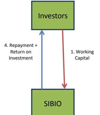 Investors 4. Repayment + Return on Investment 1. Working Capital