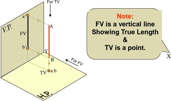 For TV a' Note: FV is a vertical line A FV b' Showing True Length &