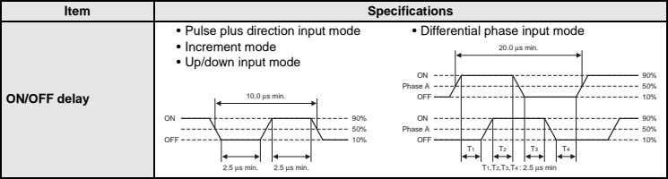 Item Specifications • Pulse plus direction input mode • Differential phase input mode • Increment