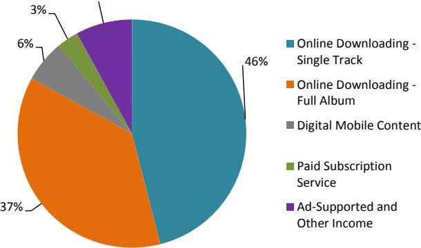 6% 3% 37% 46% Digital Mobile Content Online Downloading - Full Album Online Downloading - Single