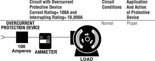 Circuit with Overcurrent Protective Device Current Rating= 100A and Interrupting Rating= 10,000A Circuit Application