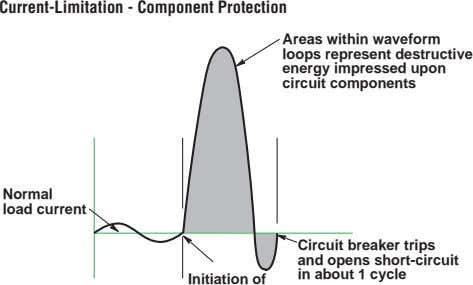 Current-Limitation - Component Protection Areas within waveform loops represent destructive energy impressed upon
