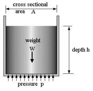 is 1.013 bar. PRESSURE DUE TO THE WEIGHT OF A LIQUID The volume of the liquid
