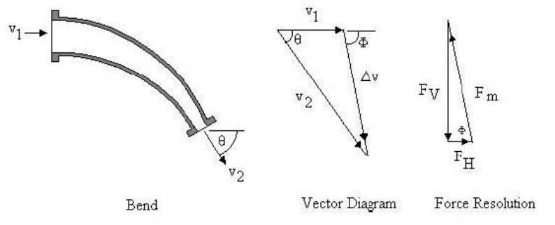 a pipe bend as before and use the idea of a control volume. vector change in