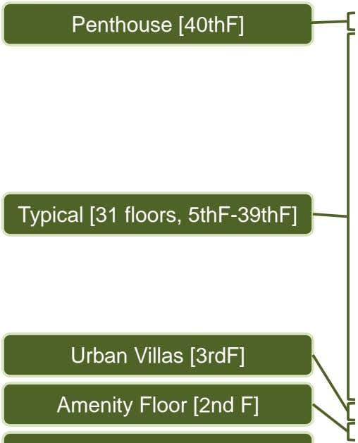 Penthouse [40thF] Typical [31 floors, 5thF-39thF] Urban Villas [3rdF] Amenity Floor [2nd F]