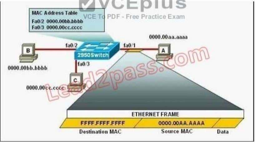 when this frame is received by 2950Switch? (Choose two.) A. The MAC address table will now