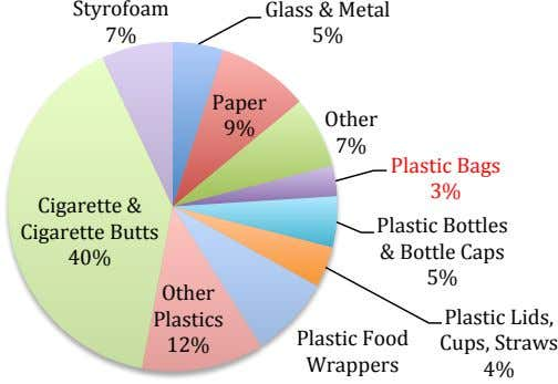 Styrofoam Glass & Metal 7% 5% Paper Other 9% 7% Plastic Bags 3% Cigarette &