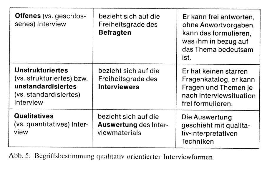 quali- tativen Interviews durch Mayring (1990a, S. 45) Das problemzentrierte Interview nach Merton & Kendall