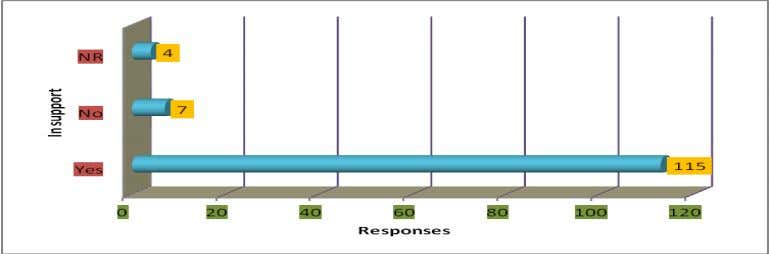 respondents. See fig.2 below for their responses:- Figure 2: Support of SMTs The fact that people