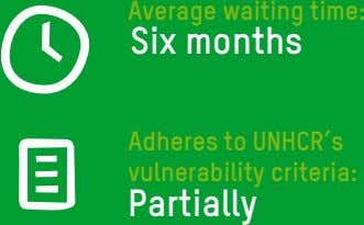 Average waiting time: Six months Adheres to UNHCR's vulnerability criteria: Partially