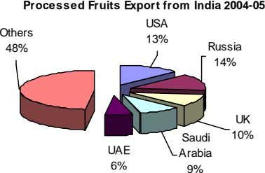 Processed Fruits Export from India 2004-05 USA Others 13% 48% Russia 14% UK 10% Saudi