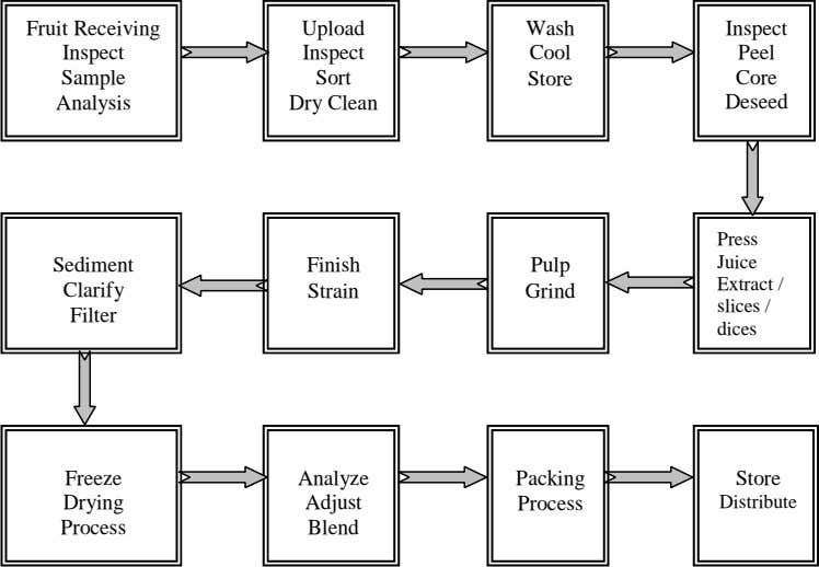 Fruit Receiving Upload Wash Inspect Inspect Inspect Cool Peel Sample Sort Store Core Analysis Dry