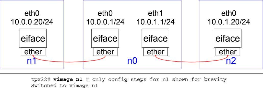 eth0 eth0 eth1 eth0 10.0.0.20/24 10.0.0.1/24 10.0.1.1/24 10.0.1.20/24 eiface eiface eiface eiface ether ether