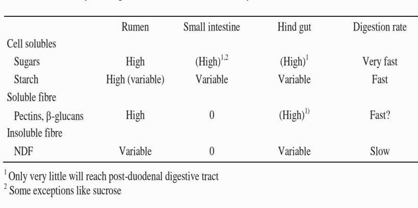 Rumen Small intestine Hind gut Digestion rate Cell solubles Sugars High (High) 1,2 (High) 1