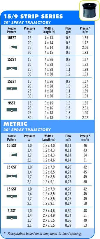 15/9 STRIP SERIES 30° SPRAY TRAJECTORY Nozzle Pressure Width x Flow Precip.* Pattern psi Length