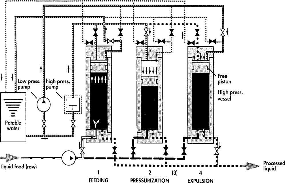 provided plug flow hold tube or hold vessel (Anon 2001 ). Fig. 2 A multivessel arrangement