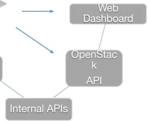 Web Dashboard OpenStac k API Internal APIs