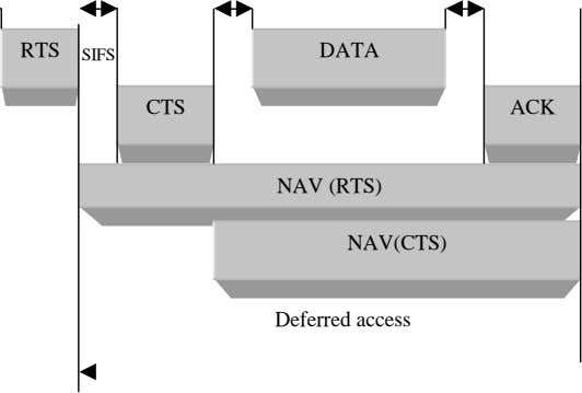 RTS DATA SIFS SIFS SIFS CTS ACK NAV (RTS) NAV(CTS) Deferred access