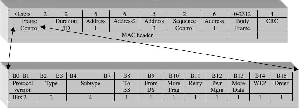 The following figure shows the general MAC frame format. (for details - see [1].) Octets