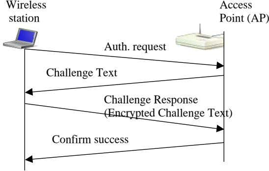 Wireless Access station Point (AP) Auth. request Challenge Text Challenge Response (Encrypted Challenge Text)