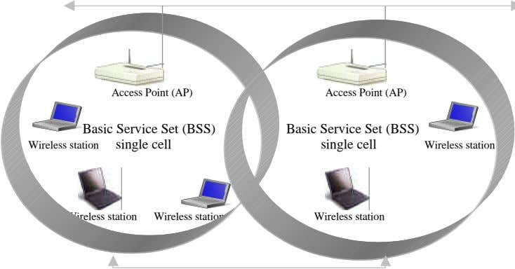 Access Point (AP) Access Point (AP) Basic Service Set (BSS) Wireless station single cell Basic