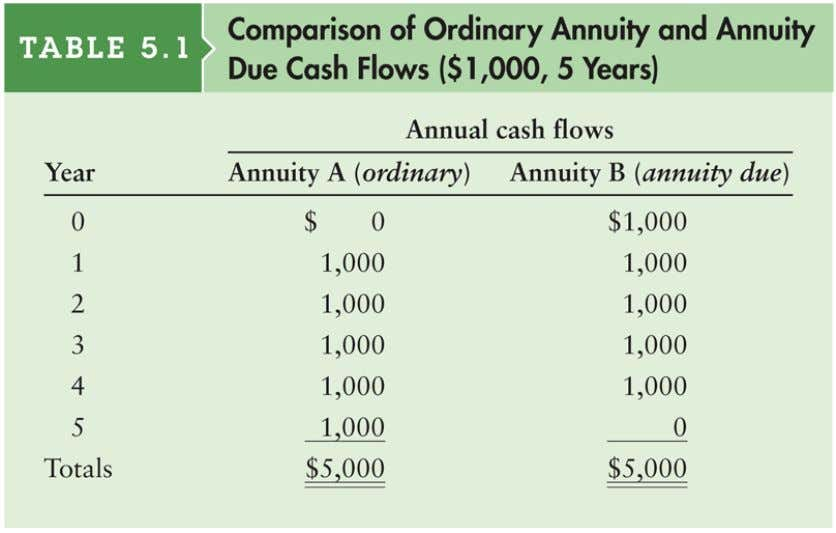 Table 5.1 Comparison of Ordinary Annuity and Annuity Due Cash Flows ($1,000, 5 Years) © 2012