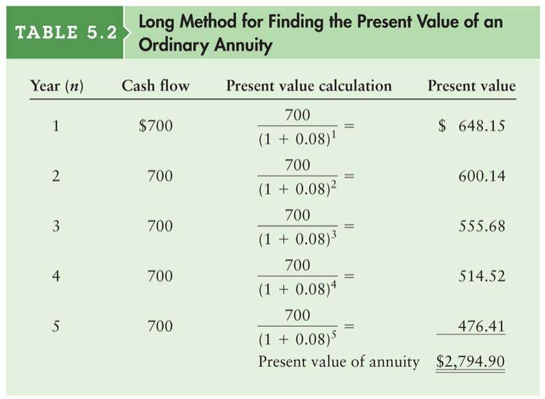 Table 5.2 Long Method for Finding the Present Value of an Ordinary Annuity © 2012 Pearson