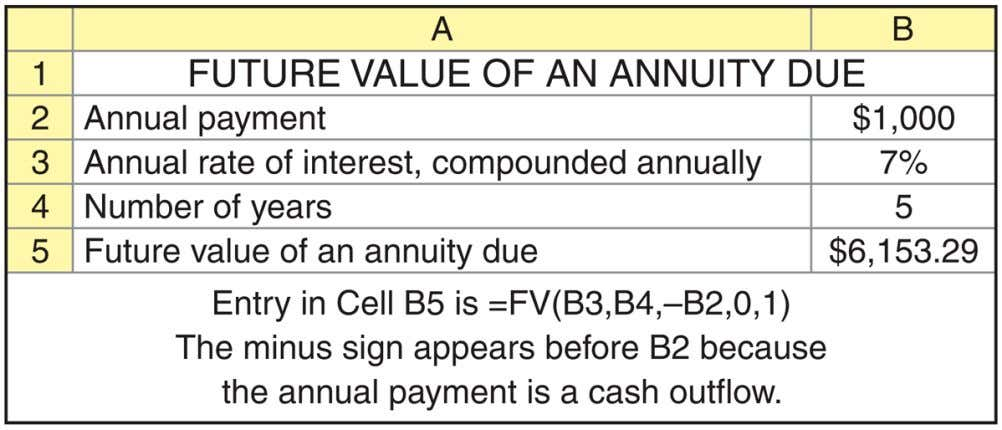 Personal Finance Example (cont.) © 2012 Pearson Education 5-29