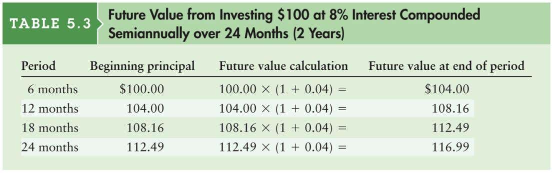 Table 5.3 Future Value from Investing $100 at 8% Interest Compounded Semiannually over 24 Months (2