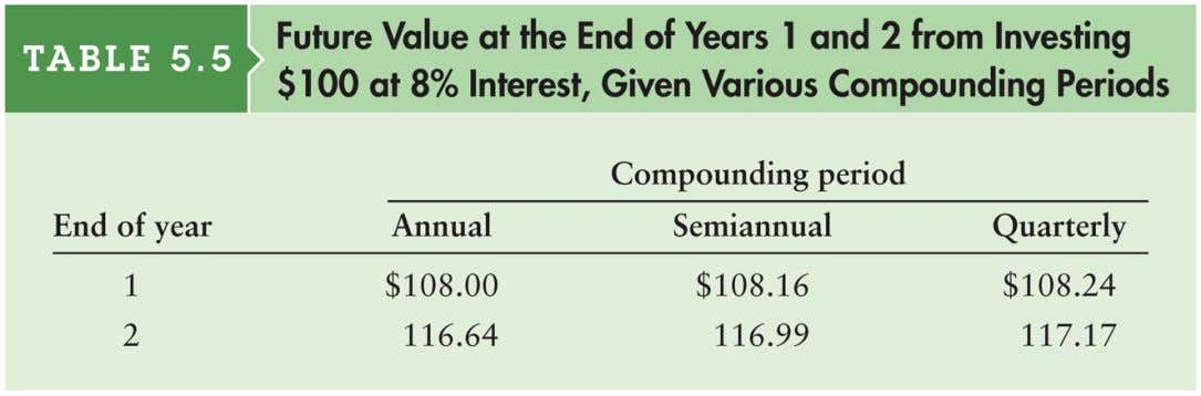Table 5.5 Future Value from Investing $100 at 8% Interest Compounded Quarterly over 24 Months (2