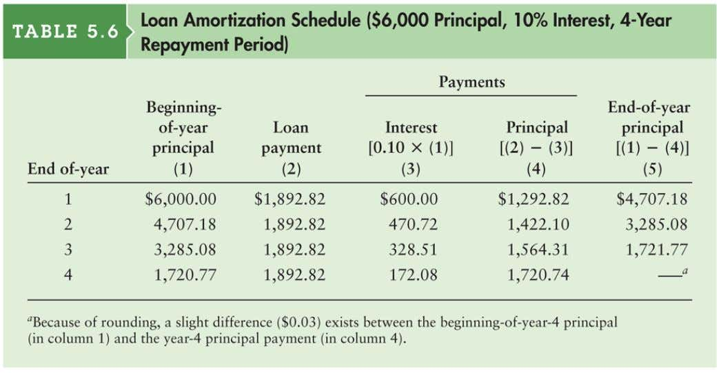 Table 5.6 Loan Amortization Schedule ($6,000 Principal, 10% Interest, 4-Year Repayment Period) © 2012 Pearson Education