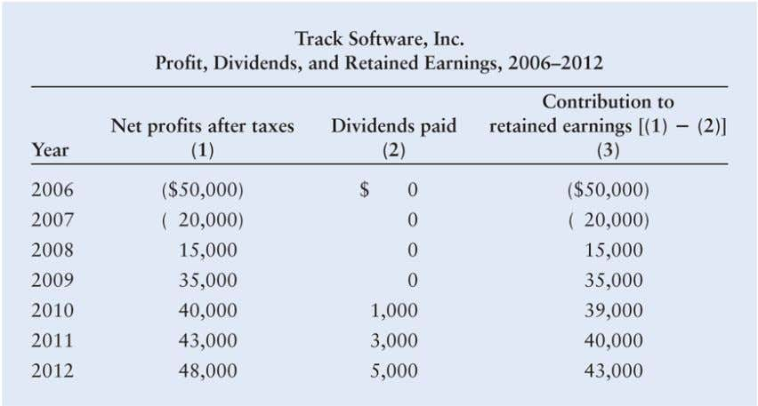 Integrative Case: Track Software, Inc. Table 1: Track Software, Inc. Profit, Dividends, and Retained Earnings, 2006