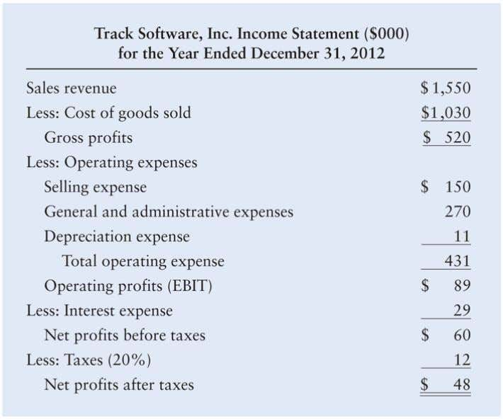 Integrative Case: Track Software, Inc. Table 2: Track Software, Inc. Income Statement ($000)for the Year Ended